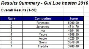 resultatliste-gul-lue-hosten-2016